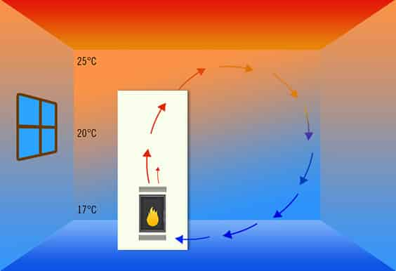 Skizze der Luftzirkulation