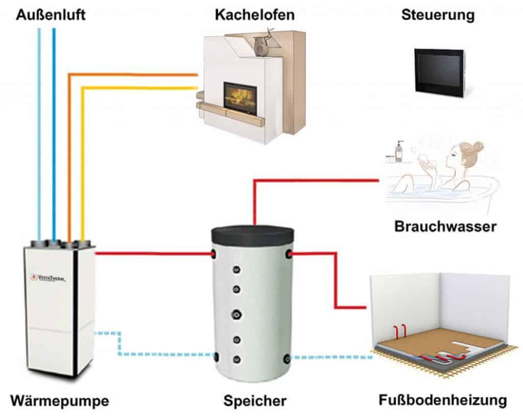 Funktionsweise einer Wärmepumpe grafisch dargestellt.